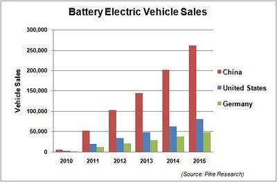 Прогноз продаж электромобилей